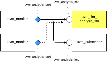 analysis_fifo