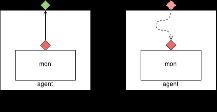 analysis_ports