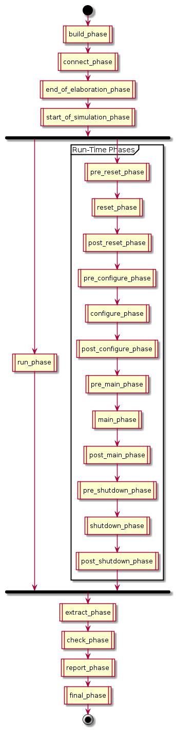 UVM Phases